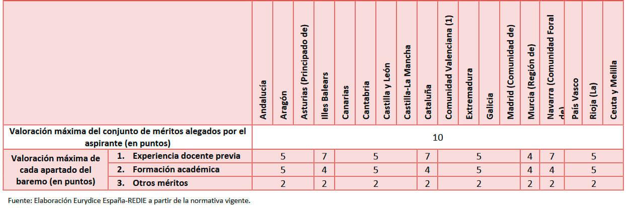 Valoración de méritos en la fase de concurso de la convocatoria de acceso al cuerpo de maestros por comunidad autónoma (en puntos)